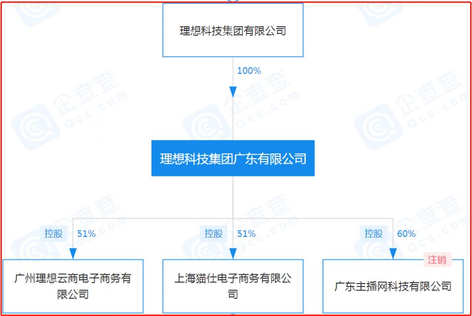 理想科技集团广东有限公司因违反《广告法》被当地市监局处罚