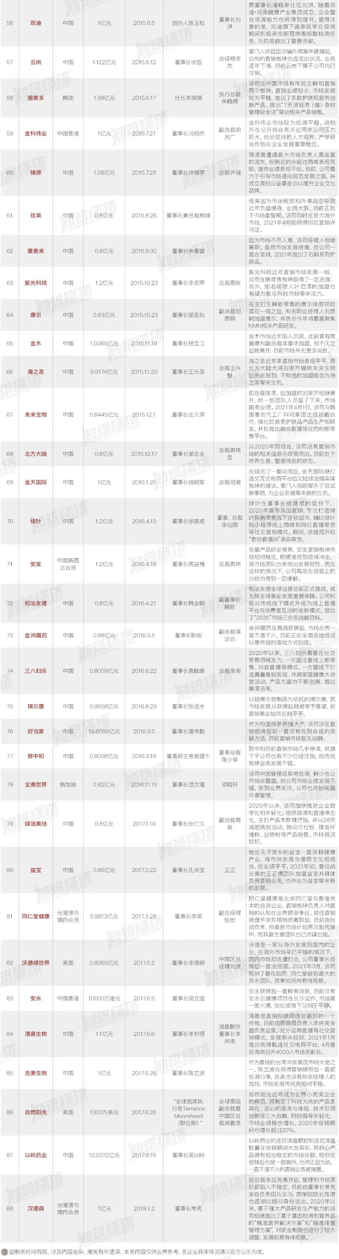 中国88家直销企业沉浮录